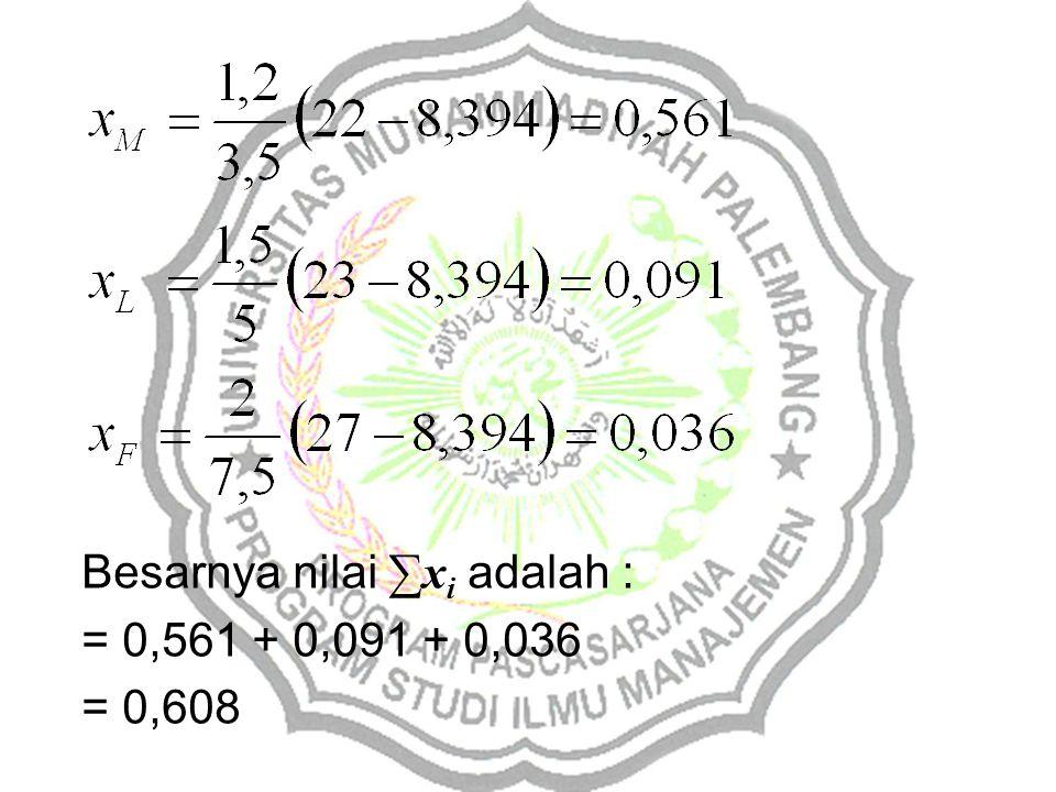 Besarnya nilai ∑x i adalah : = 0,561 + 0,091 + 0,036 = 0,608