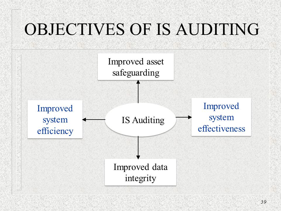OBJECTIVES OF IS AUDITING 39 IS Auditing Improved asset safeguarding Improved data integrity Improved system efficiency Improved system effectiveness