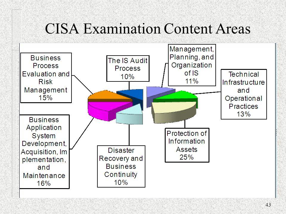 CISA Examination Content Areas 43