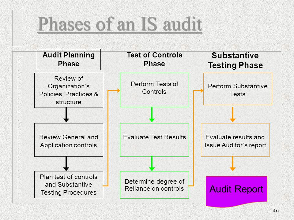 Phases of an IS audit 46 Review of Organization's Policies, Practices & structure Plan test of controls and Substantive Testing Procedures Audit Plann