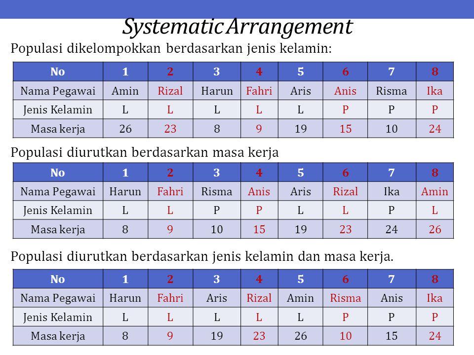 Systematic Arrangement Populasi dikelompokkan berdasarkan jenis kelamin: Populasi diurutkan berdasarkan masa kerja Populasi diurutkan berdasarkan jeni