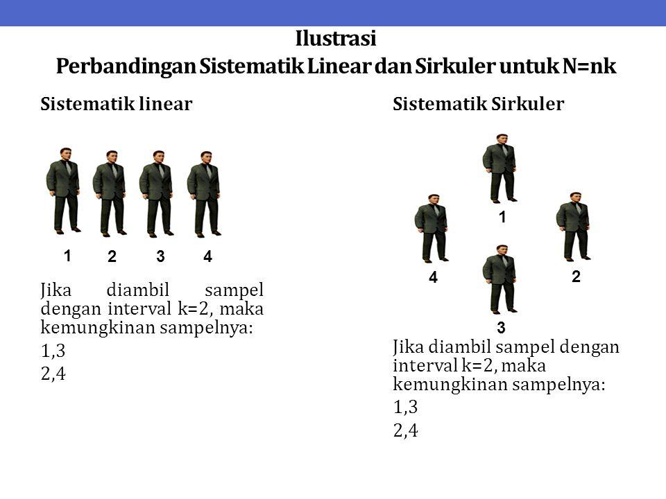 Ilustrasi Perbandingan Sistematik Linear dan Sirkuler untuk N=nk Sistematik linear Jika diambil sampel dengan interval k=2, maka kemungkinan sampelnya