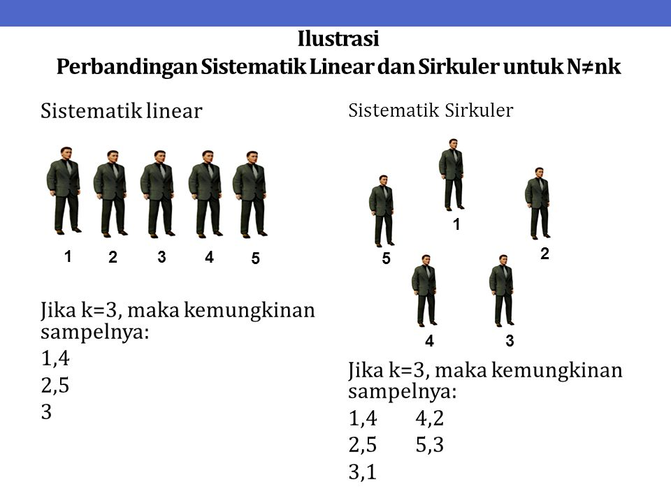 Ilustrasi Perbandingan Sistematik Linear dan Sirkuler untuk N≠nk Sistematik linear Jika k=3, maka kemungkinan sampelnya: 1,4 2,5 3 Sistematik Sirkuler