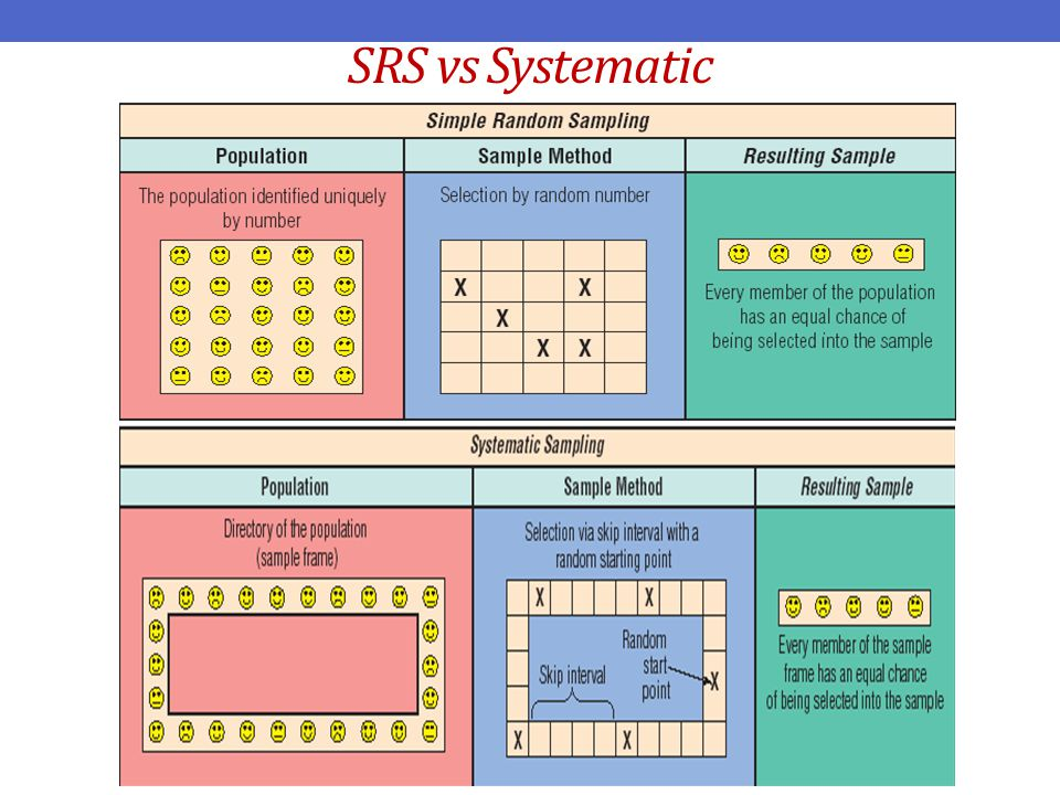 SRS vs Systematic