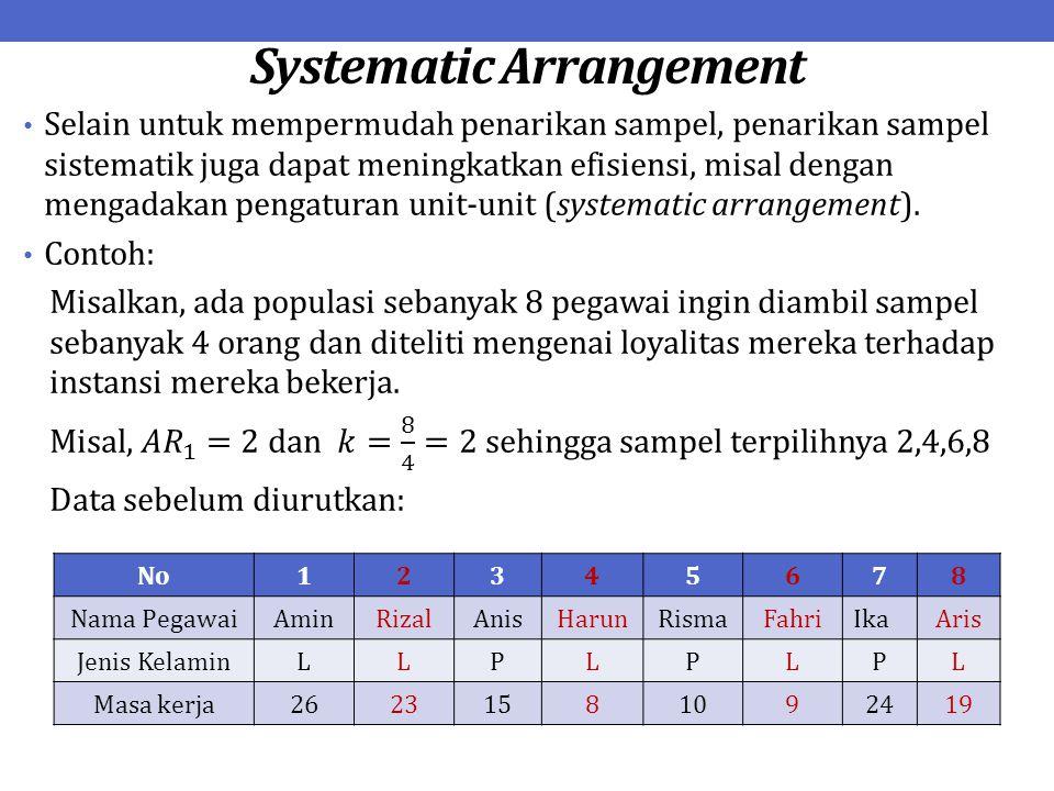 Systematic Arrangement No12345678 Nama PegawaiAminRizalAnisHarunRismaFahriIkaAris Jenis KelaminLLPLPLPL Masa kerja26231581092419