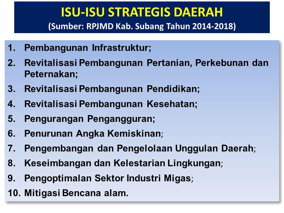 ISU-ISU STRATEGIS DAERAH (Sumber: RPJMD Kab. Subang Tahun 2014-2018) 1.Pembangunan Infrastruktur; 2.Revitalisasi Pembangunan Pertanian, Perkebunan dan