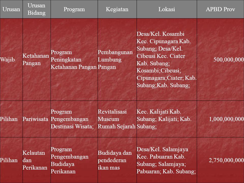 Urusan Urusan Bidang ProgramKegiatanLokasiAPBD Prov Wajib Ketahanan Pangan Program Peningkatan Ketahanan Pangan Pembangunan Lumbung Pangan Desa/Kel. K