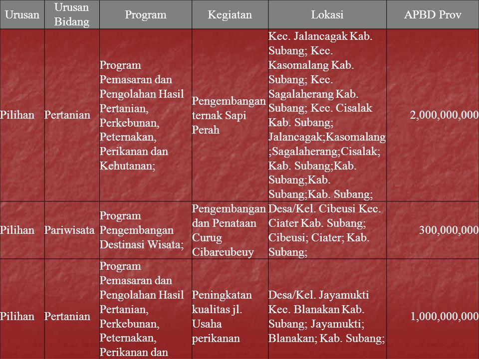 Urusan Urusan Bidang ProgramKegiatanLokasiAPBD Prov PilihanPertanian Program Pemasaran dan Pengolahan Hasil Pertanian, Perkebunan, Peternakan, Perikan