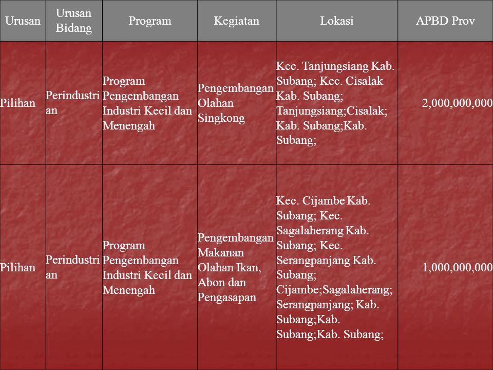 Urusan Urusan Bidang ProgramKegiatanLokasiAPBD Prov Pilihan Perindustri an Program Pengembangan Industri Kecil dan Menengah Pengembangan Olahan Singko