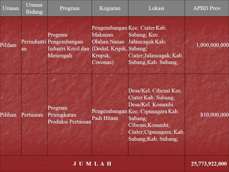 Urusan Urusan Bidang ProgramKegiatanLokasiAPBD Prov Pilihan Perindustri an Program Pengembangan Industri Kecil dan Menengah Pengembangan Makanan Olaha