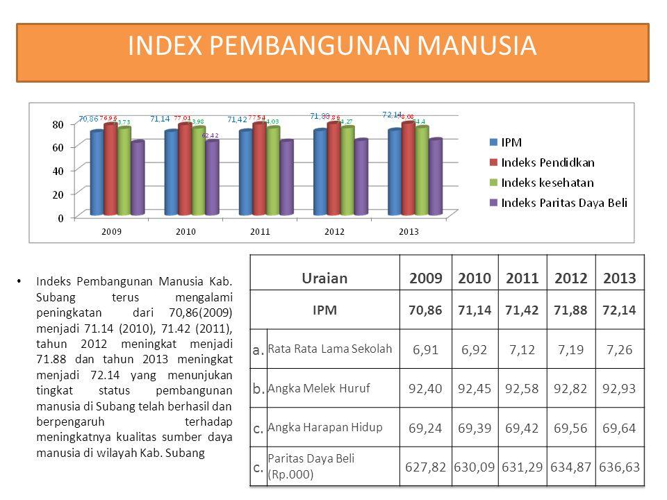 5 Sumber : BPS Kabupaten Subang Indeks Pembangunan Manusia Kab. Subang terus mengalami peningkatan dari 70,86(2009) menjadi 71.14 (2010), 71.42 (2011)
