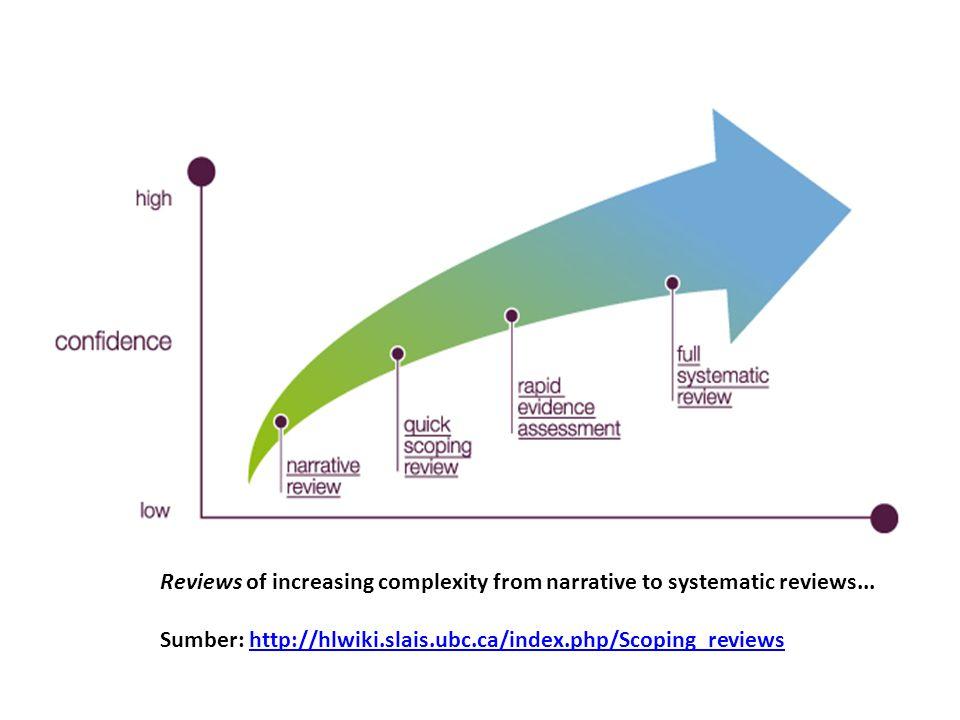 Alur Identifikasi Masalah Penelitian Masalah Praktis (Topik) Kata-kata Kunci Systematic Review terkini Masalah Penelitian Updating Telaah Pustaka Updating Masalah Penelitian