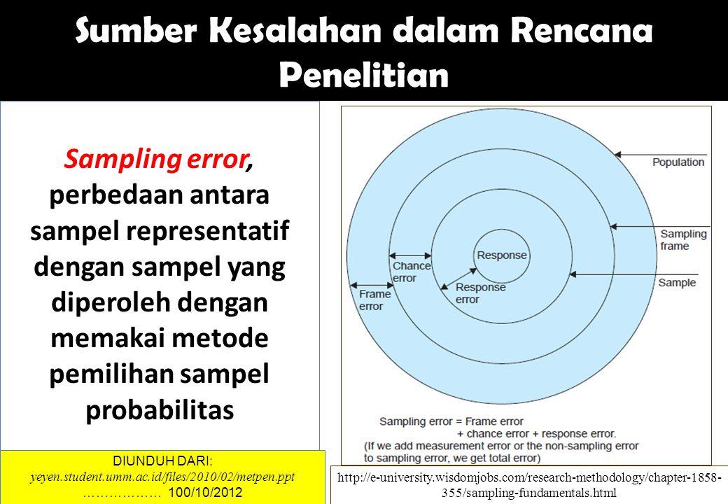 Sampling error, perbedaan antara sampel representatif dengan sampel yang diperoleh dengan memakai metode pemilihan sampel probabilitas Sumber Kesalaha