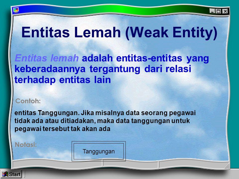 Entitas Lemah (Weak Entity) Entitas lemah adalah entitas-entitas yang keberadaannya tergantung dari relasi terhadap entitas lain Contoh: entitas Tangg