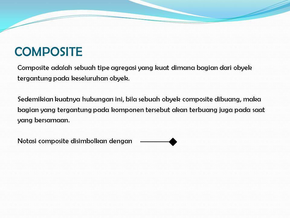 COMPOSITE Composite adalah sebuah tipe agregasi yang kuat dimana bagian dari obyek tergantung pada keseluruhan obyek. Sedemikian kuatnya hubungan ini,