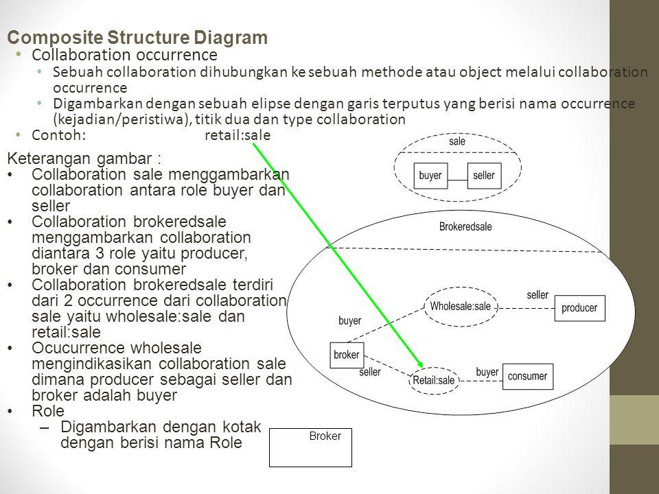 Collaboration occurrence Sebuah collaboration dihubungkan ke sebuah methode atau object melalui collaboration occurrence Digambarkan dengan sebuah eli