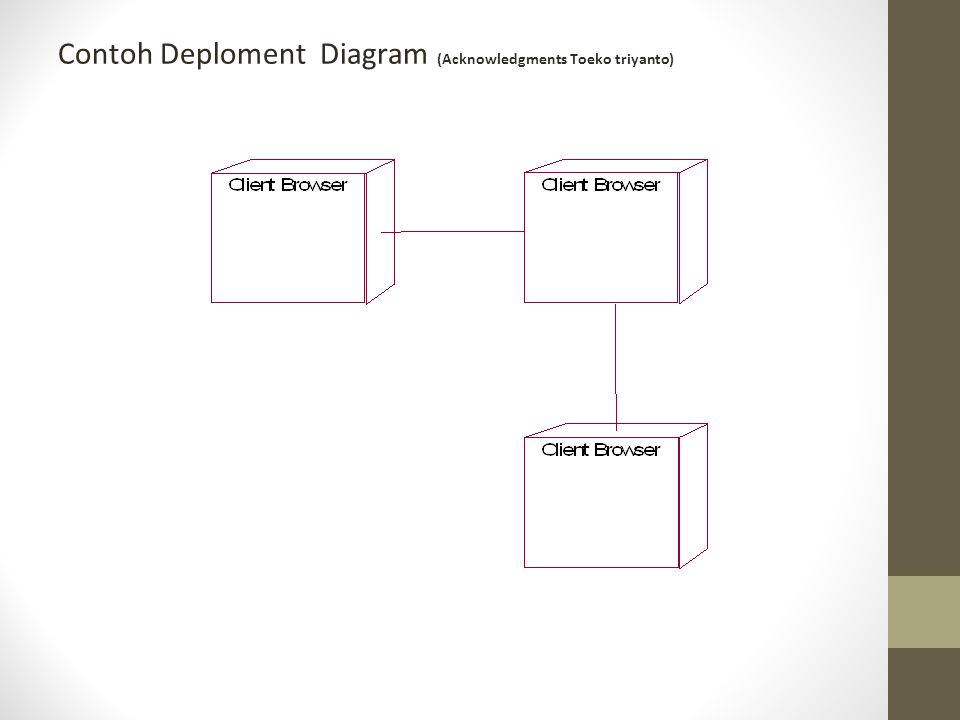 Contoh Deploment Diagram (Acknowledgments Toeko triyanto)