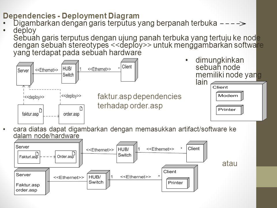 Dependencies - Deployment Diagram Digambarkan dengan garis terputus yang berpanah terbuka deploy Sebuah garis terputus dengan ujung panah terbuka yang