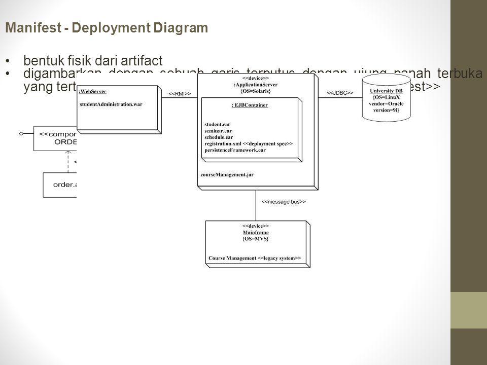 Manifest - Deployment Diagram bentuk fisik dari artifact digambarkan dengan sebuah garis terputus dengan ujung panah terbuka yang tertuju ke component