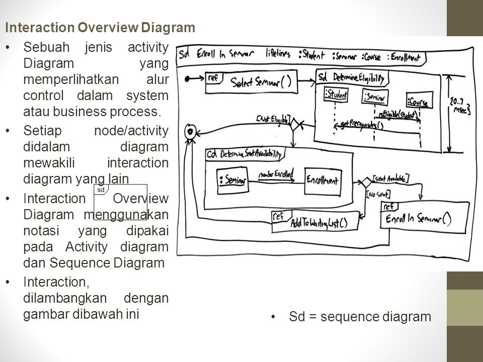 Interaction Overview Diagram Contoh Sequence diagram Interaction overview diagram