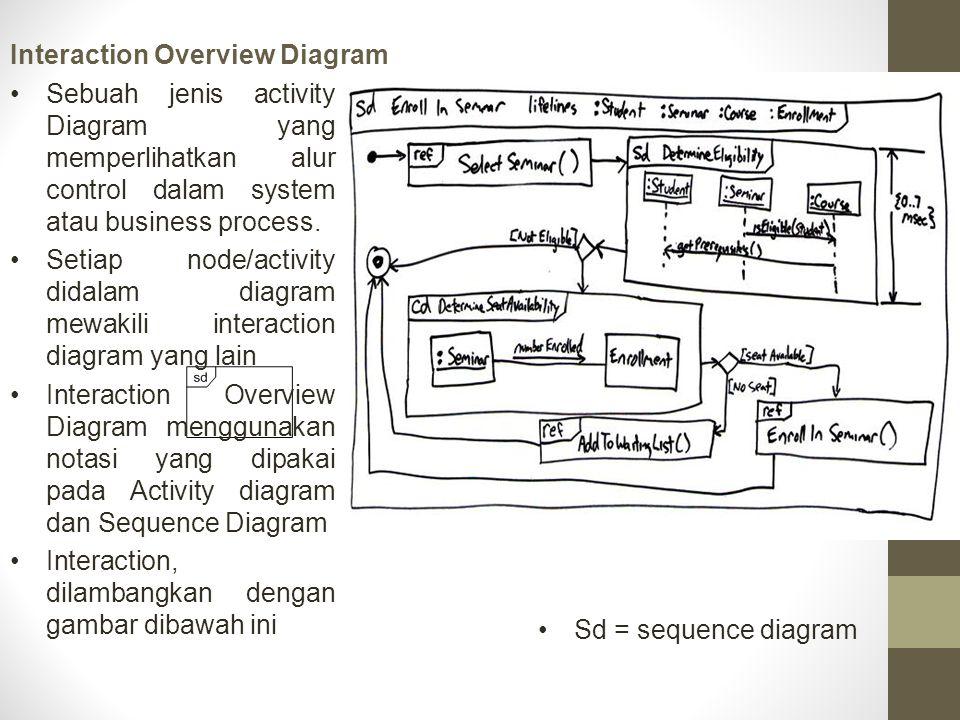 Interaction Overview Diagram Sd = sequence diagram Sebuah jenis activity Diagram yang memperlihatkan alur control dalam system atau business process.