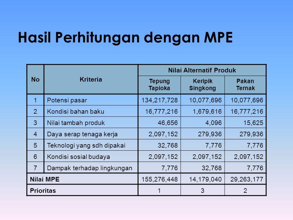 Hasil Perhitungan dengan MPE NoKriteria Nilai Alternatif Produk Tepung Tapioka Keripik Singkong Pakan Ternak 1Potensi pasar134,217,72810,077,696 2Kond