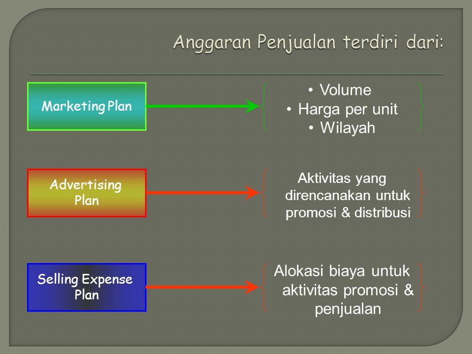 Advertising Plan Selling Expense Plan Marketing Plan Volume Harga per unit Wilayah Aktivitas yang direncanakan untuk promosi & distribusi Alokasi biay