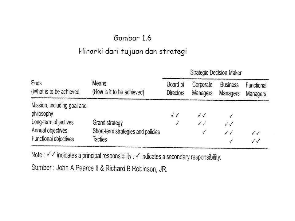 Gambar 1.6 Hirarki dari tujuan dan strategi