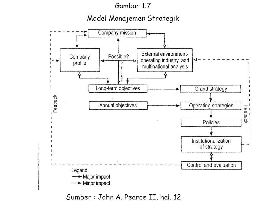 Sumber : John A. Pearce II, hal. 12 Gambar 1.7 Model Manajemen Strategik