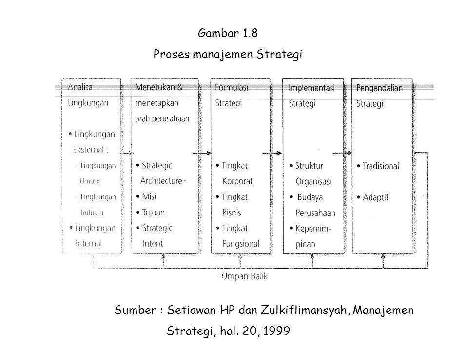 Gambar 1.8 Proses manajemen Strategi Sumber : Setiawan HP dan Zulkiflimansyah, Manajemen Strategi, hal. 20, 1999