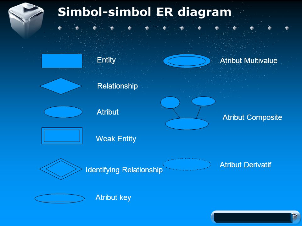 Your company slogan Simbol-simbol ER diagram Entity Atribut Relationship Weak Entity Identifying Relationship Atribut key Atribut Multivalue Atribut Composite Atribut Derivatif