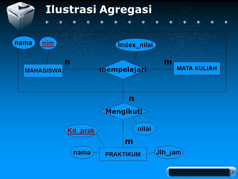 Your company slogan Ilustrasi Agregasi MAHASISWA nama nim MATA KULIAH PRAKTIKUM mempelajari Mengikuti nm n m Index_nilai nilai nama Kd_prak Jlh_jam