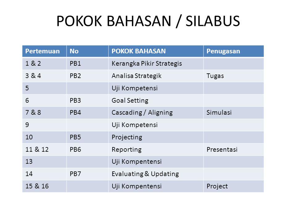 POKOK BAHASAN / SILABUS PertemuanNoPOKOK BAHASANPenugasan 1 & 2PB1Kerangka Pikir Strategis 3 & 4PB2Analisa StrategikTugas 5Uji Kompetensi 6PB3Goal Set