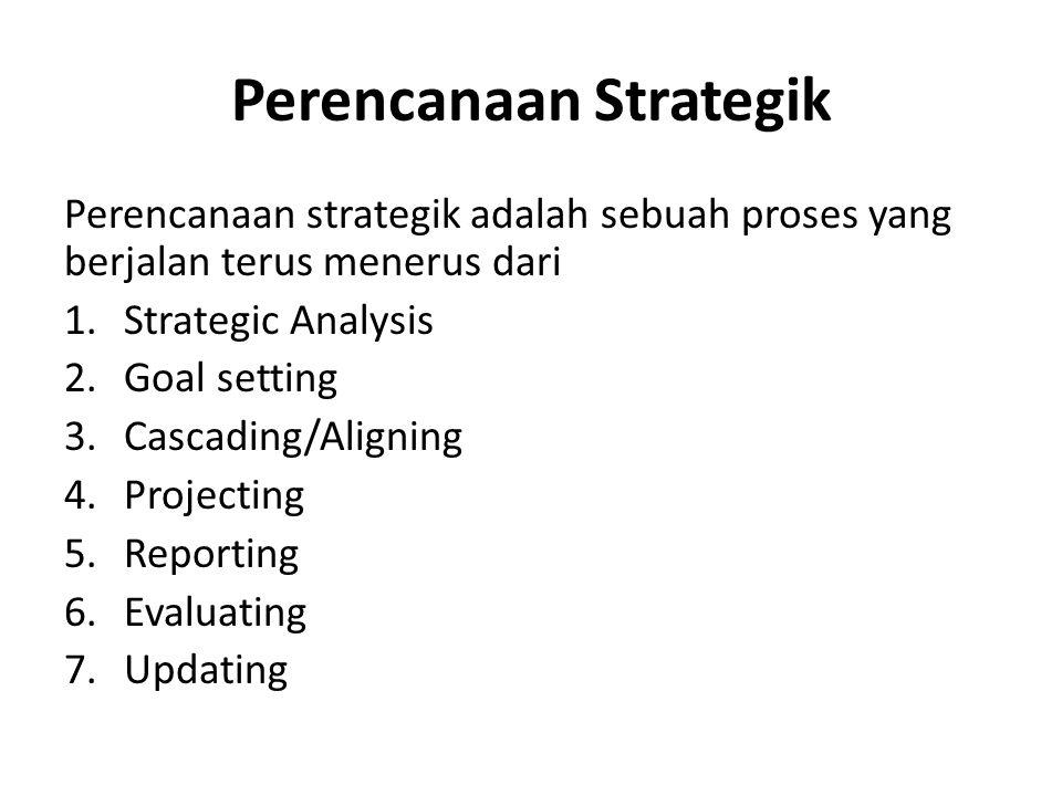 Perencanaan Strategik Perencanaan strategik adalah sebuah proses yang berjalan terus menerus dari 1.Strategic Analysis 2.Goal setting 3.Cascading/Alig