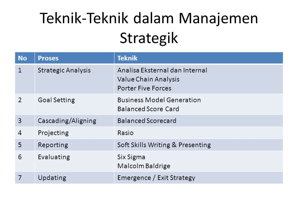 TOKOH MANAGEMENT STRATEGI MODERN Some of your belief is wrong (Peter Drucker) The strategy is about being different (Michael Porter) If you cannot measure it, you cannot manage it.