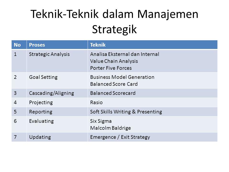 Output Manajemen Strategik 1.Perencanaan 1.Rencana Jangka Panjang (RJP) / Renstra 20 tahun 2.Rencana Jangka Menengah 5 tahunan 3.Rencana Kerja & Anggaran Tahunan (RKAT) 1 tahunan 2.Evaluasi Laporan Tahunan