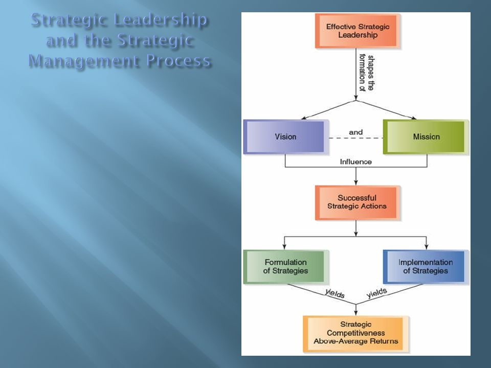  Efektifitas kepemimpinan strategik merupakan bentuk-bentuk formulasi atas strategic intent dan strategic mission.