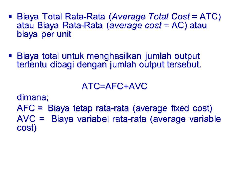 Biaya Total Rata-Rata (Average Total Cost = ATC) atau Biaya Rata-Rata (average cost = AC) atau biaya per unit  Biaya total untuk menghasilkan jumla
