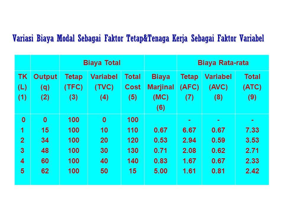 Variasi Biaya Modal Sebagai Faktor Tetap&Tenaga Kerja Sebagai Faktor Variabel Biaya TotalBiaya Rata-rata TK (L) (1) Output (q) (2) Tetap (TFC) (3) Var