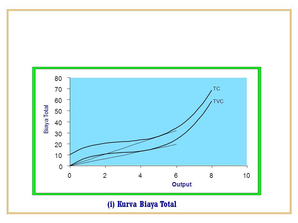 0 10 20 30 40 50 60 70 80 0246810 Output Biaya Total TC TVC (i) Kurva Biaya Total