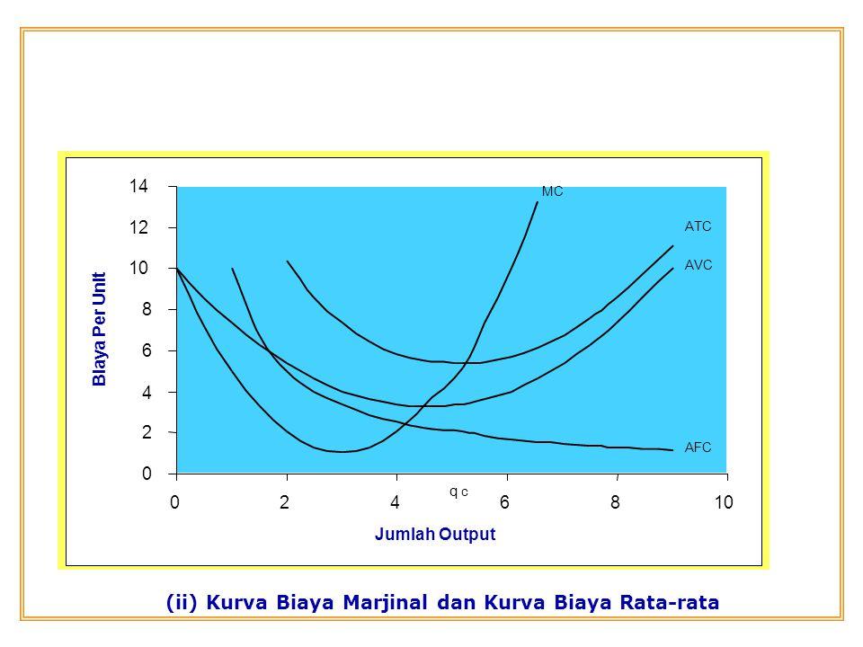 0 2 4 6 8 10 12 14 0246810 Jumlah Output Biaya Per Unit MC ATC AVC AFC q c (ii) Kurva Biaya Marjinal dan Kurva Biaya Rata-rata