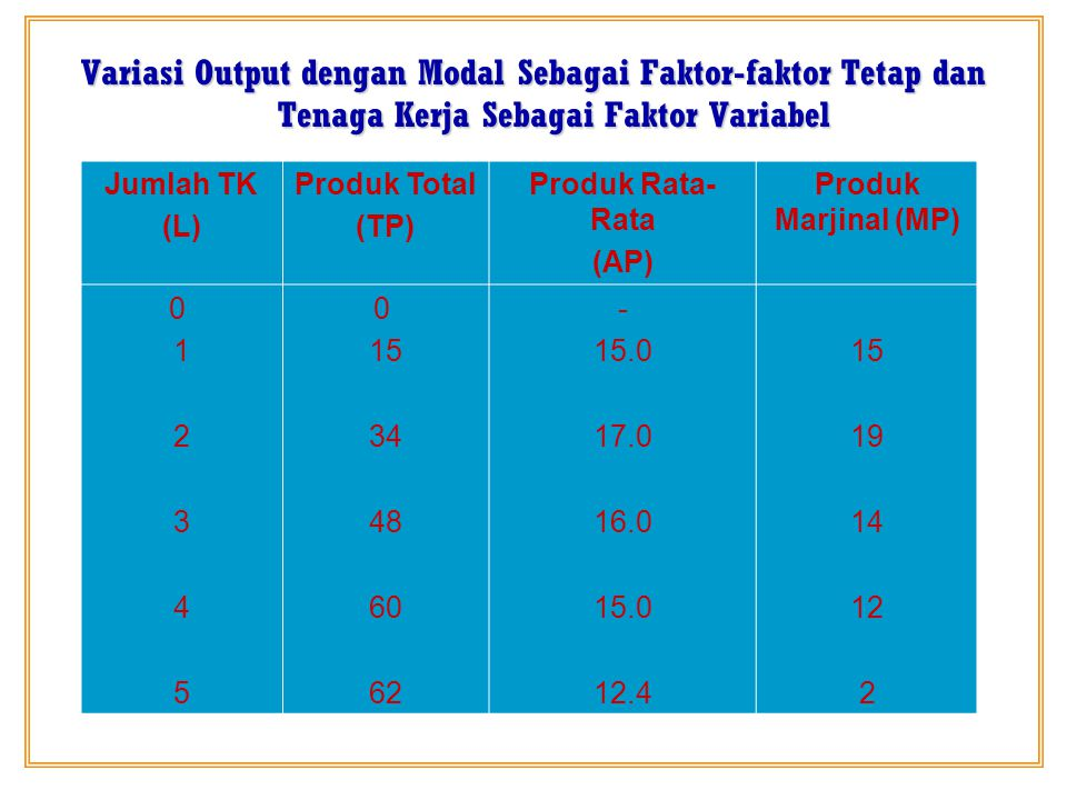 Variasi Output dengan Modal Sebagai Faktor-faktor Tetap dan Tenaga Kerja Sebagai Faktor Variabel Jumlah TK (L) Produk Total (TP) Produk Rata- Rata (AP