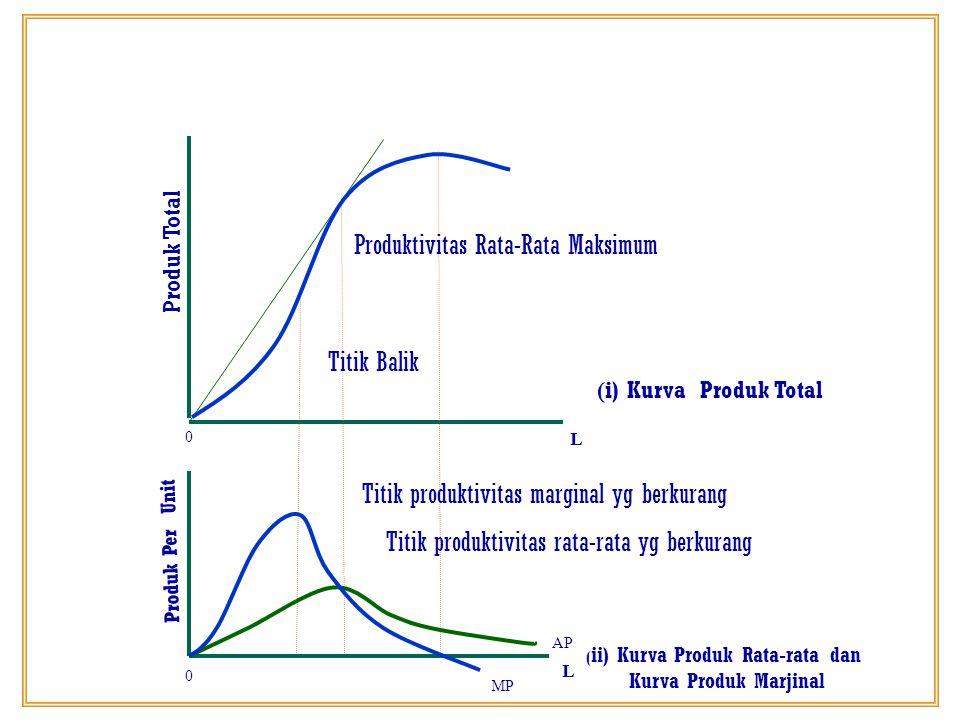 Produk Total Produk Per Unit Produktivitas Rata-Rata Maksimum Titik Balik 0 AP MP 0 ( i) Kurva Produk Total ( ii) Kurva Produk Rata-rata dan Kurva Pro