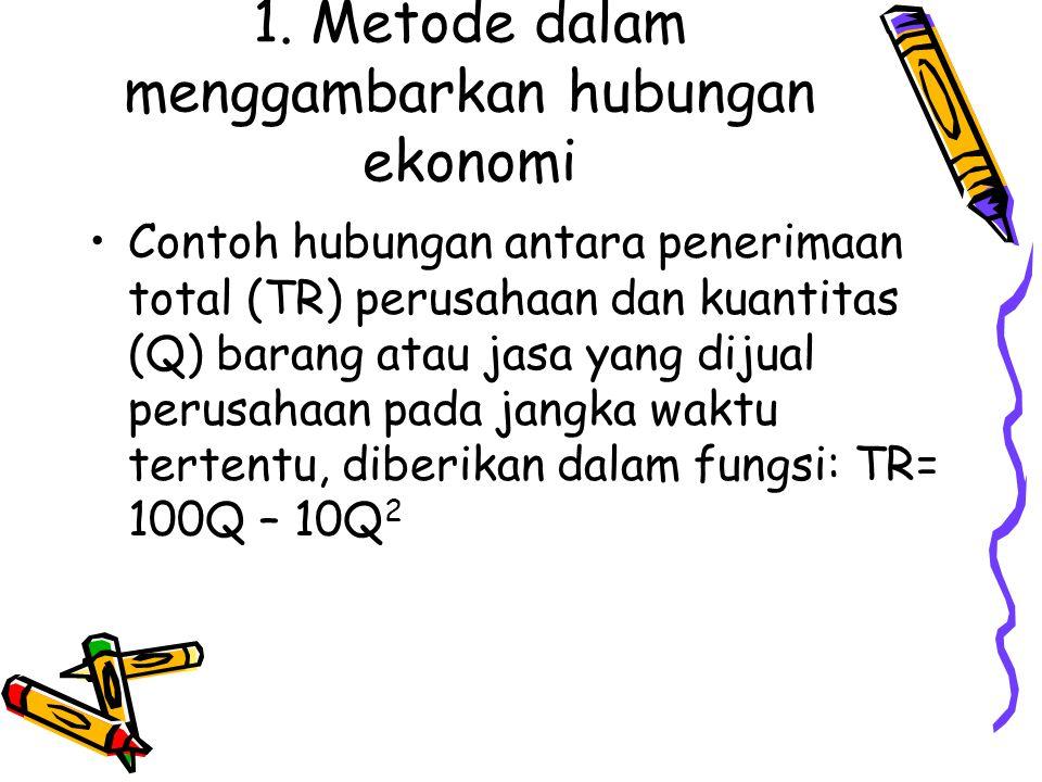 1. Metode dalam menggambarkan hubungan ekonomi Contoh hubungan antara penerimaan total (TR) perusahaan dan kuantitas (Q) barang atau jasa yang dijual