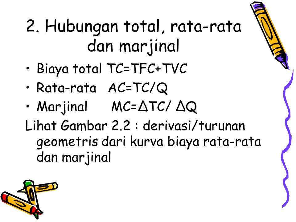 2. Hubungan total, rata-rata dan marjinal Biaya total TC=TFC+TVC Rata-rata AC=TC/Q Marjinal MC=ΔTC/ ΔQ Lihat Gambar 2.2 : derivasi/turunan geometris d