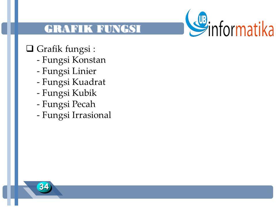GRAFIK FUNGSI 3434  Grafik fungsi : - Fungsi Konstan - Fungsi Linier - Fungsi Kuadrat - Fungsi Kubik - Fungsi Pecah - Fungsi Irrasional