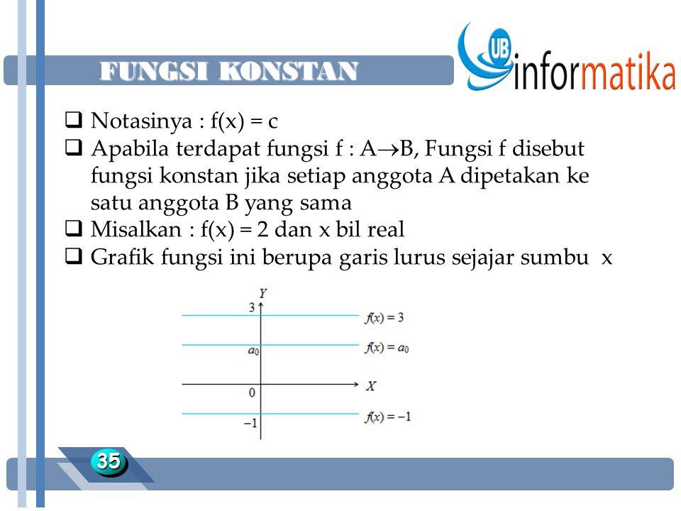 FUNGSI KONSTAN 3535  Notasinya : f(x) = c  Apabila terdapat fungsi f : A  B, Fungsi f disebut fungsi konstan jika setiap anggota A dipetakan ke satu anggota B yang sama  Misalkan : f(x) = 2 dan x bil real  Grafik fungsi ini berupa garis lurus sejajar sumbu x