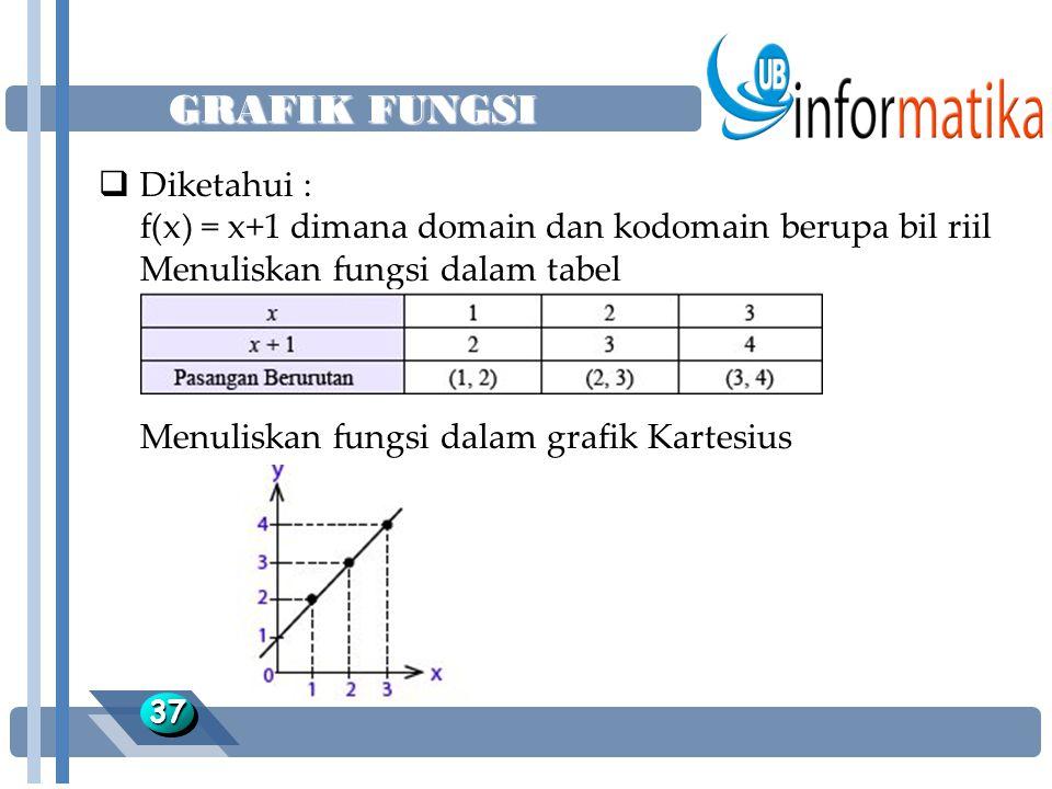 GRAFIK FUNGSI 3737  Diketahui : f(x) = x+1 dimana domain dan kodomain berupa bil riil Menuliskan fungsi dalam tabel Menuliskan fungsi dalam grafik Kartesius