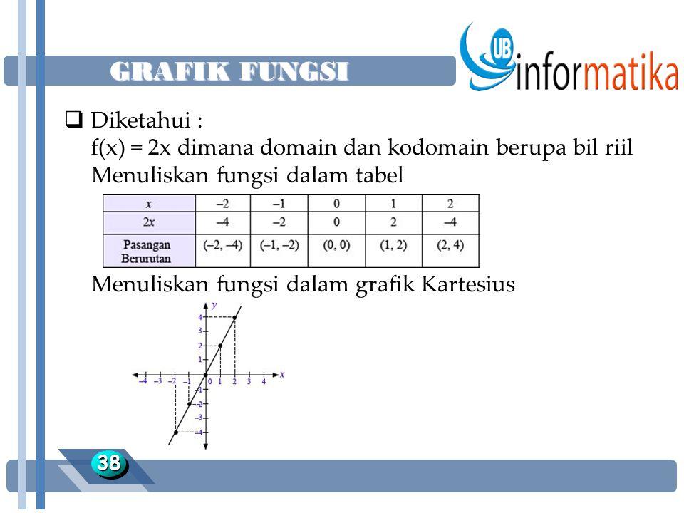 GRAFIK FUNGSI 3838  Diketahui : f(x) = 2x dimana domain dan kodomain berupa bil riil Menuliskan fungsi dalam tabel Menuliskan fungsi dalam grafik Kartesius