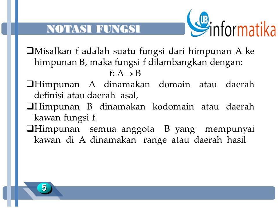 NOTASI FUNGSI 55  Misalkan f adalah suatu fungsi dari himpunan A ke himpunan B, maka fungsi f dilambangkan dengan: f: A  B  Himpunan A dinamakan domain atau daerah definisi atau daerah asal,  Himpunan B dinamakan kodomain atau daerah kawan fungsi f.
